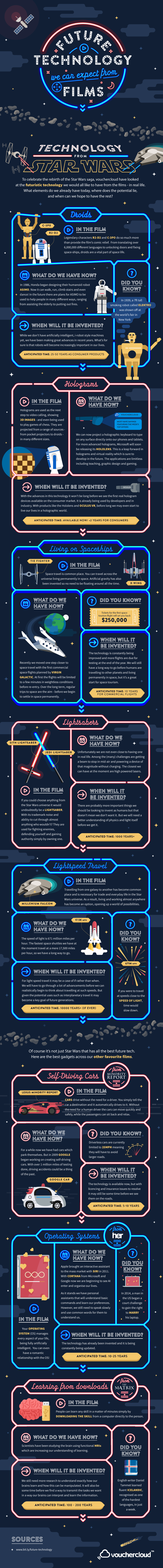 an infographic showing how movies inspired many of our present high tech inventions.