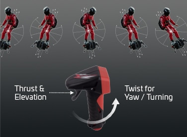 Graphic showing th flight controls of the amazing Flyboard Air
